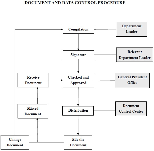Wiring harness process flow chart 33 wiring diagram for Document control workflow
