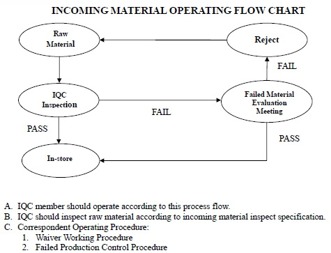 Incoming Material Operating Flow Chart
