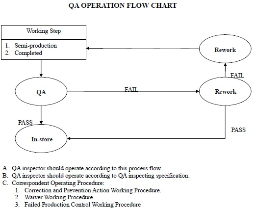 qa operation flow chart · equipment list